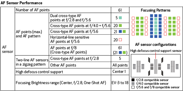Mastering Autofocus | Cross Type Focus Sensors on the Canon 1DX Mark II